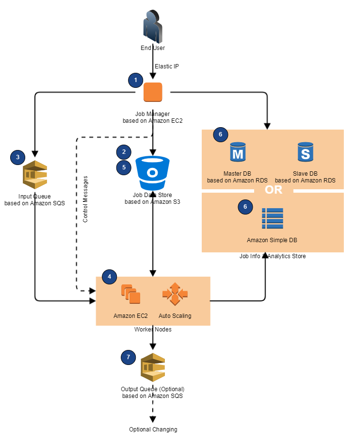 Batch Processing based AWS